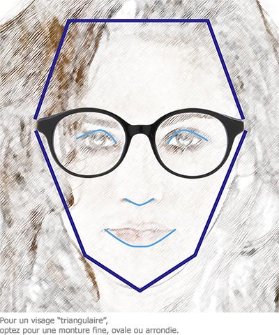 Optez pour une monture fine, ovale ou arrondie pour un visage triangulaire